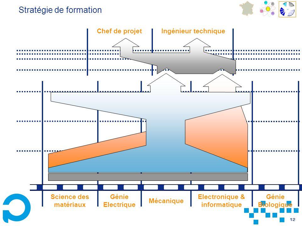12 Génie Electrique Génie Biologique Mécanique Science des matériaux Electronique & informatique Ingénieur technique Chef de projet Stratégie de formation