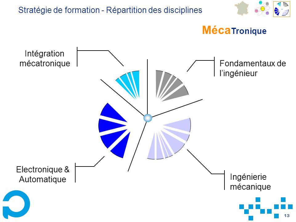 13 Fondamentaux de lingénieur Intégration mécatronique Electronique & Automatique Ingénierie mécanique Méca Tronique Stratégie de formation - Répartition des disciplines
