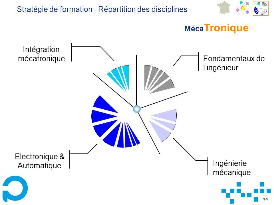 14 Fondamentaux de lingénieur Ingénierie mécanique Intégration mécatronique Electronique & Automatique Stratégie de formation - Répartition des disciplines Méca Tronique