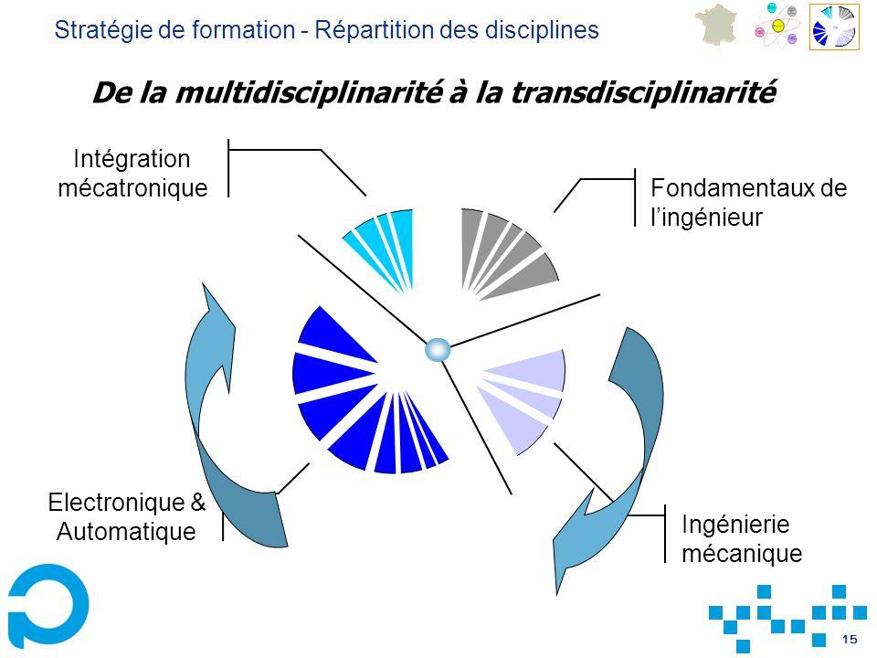 15 Fondamentaux de lingénieur Intégration mécatronique Electronique & Automatique Ingénierie mécanique De la multidisciplinarité à la transdisciplinarité Stratégie de formation - Répartition des disciplines