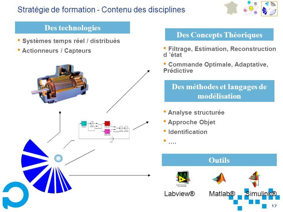 17 Labview® Matlab® Simulink® Des méthodes et langages de modélisation Des technologies Outils Des Concepts Théoriques Filtrage, Estimation, Reconstru