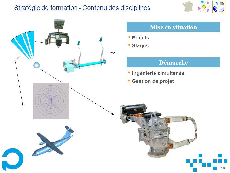 18 Mise en situation Projets Stages Démarche Ingénierie simultanée Gestion de projet Stratégie de formation - Contenu des disciplines