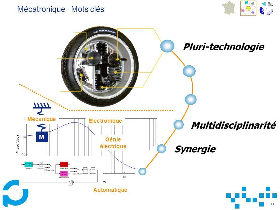 8 10 10 0 1 2 -180 -135 -90 -45 Phase (deg) Fréquence (Hz) M Mécanique Automatique Electronique Génie électrique Mécatronique - Mots clés Pluri-techno
