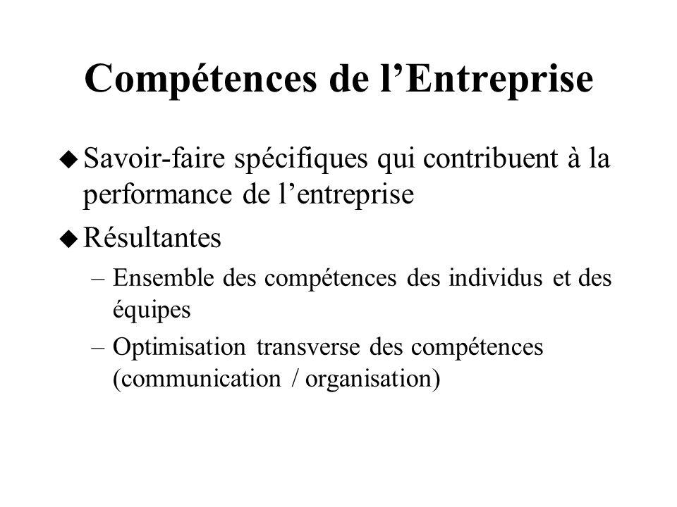 Compétences de lEntreprise Savoir-faire spécifiques qui contribuent à la performance de lentreprise Résultantes –Ensemble des compétences des individu