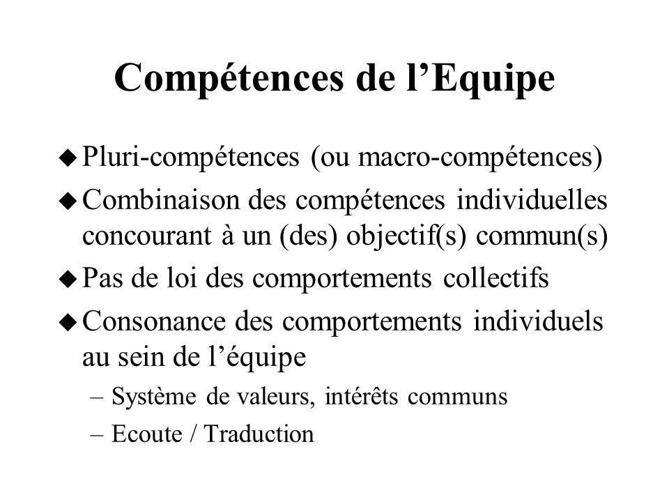 Compétences de lEquipe Pluri-compétences (ou macro-compétences) Combinaison des compétences individuelles concourant à un (des) objectif(s) commun(s)