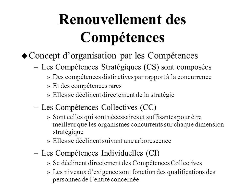Renouvellement des Compétences Concept dorganisation par les Compétences –Les Compétences Stratégiques (CS) sont composées »Des compétences distinctiv
