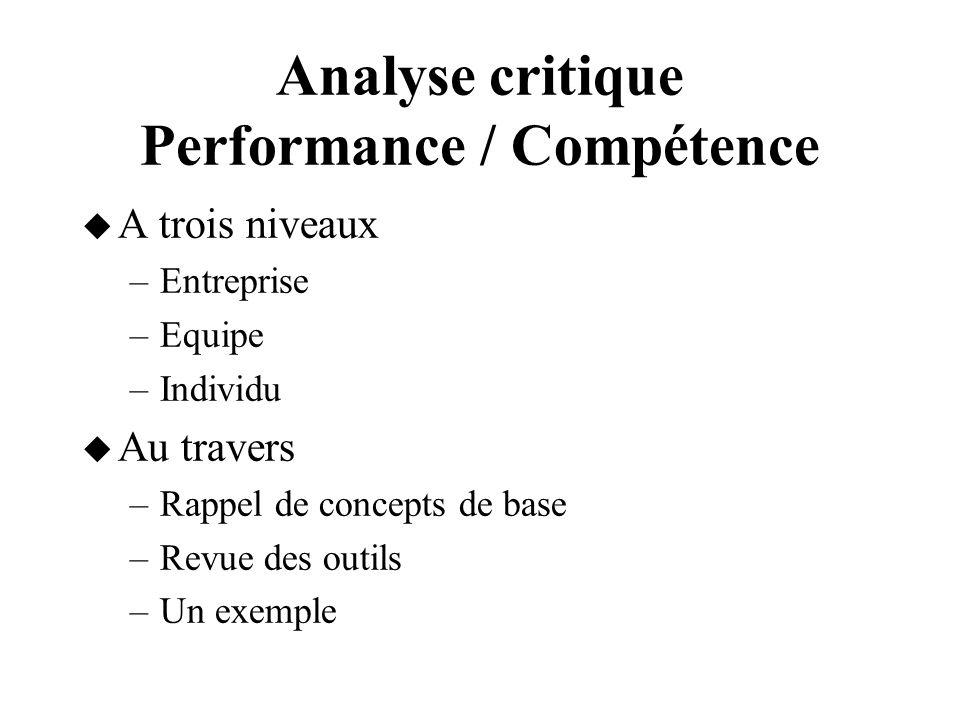 Analyse critique Performance / Compétence A trois niveaux –Entreprise –Equipe –Individu Au travers –Rappel de concepts de base –Revue des outils –Un e