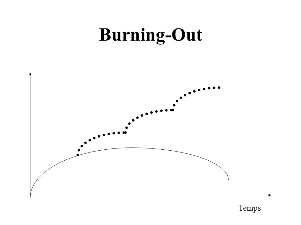 Burning-Out Temps