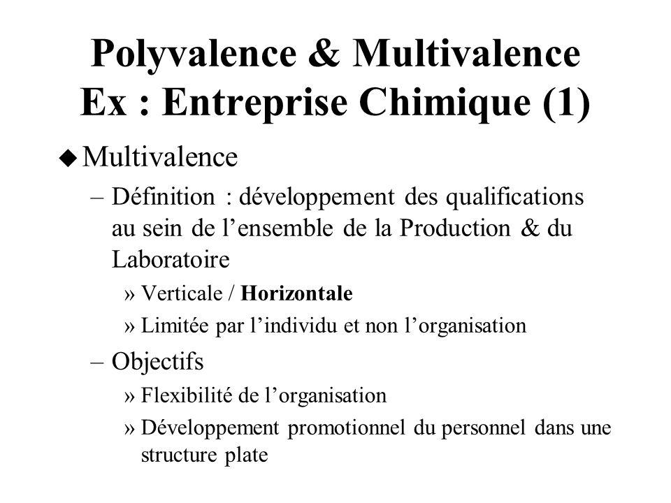 Polyvalence & Multivalence Ex : Entreprise Chimique (1) Multivalence –Définition : développement des qualifications au sein de lensemble de la Product