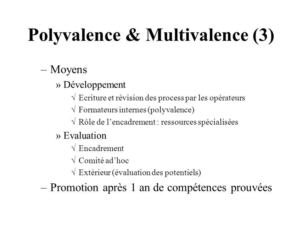 Polyvalence & Multivalence (3) –Moyens »Développement Ecriture et révision des process par les opérateurs Formateurs internes (polyvalence) Rôle de le