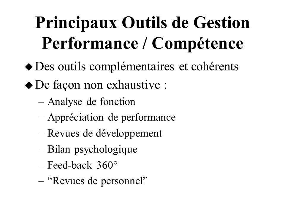 Principaux Outils de Gestion Performance / Compétence Des outils complémentaires et cohérents De façon non exhaustive : –Analyse de fonction –Apprécia