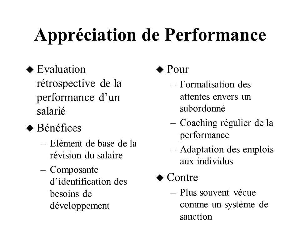 Appréciation de Performance Evaluation rétrospective de la performance dun salarié Bénéfices –Elément de base de la révision du salaire –Composante di