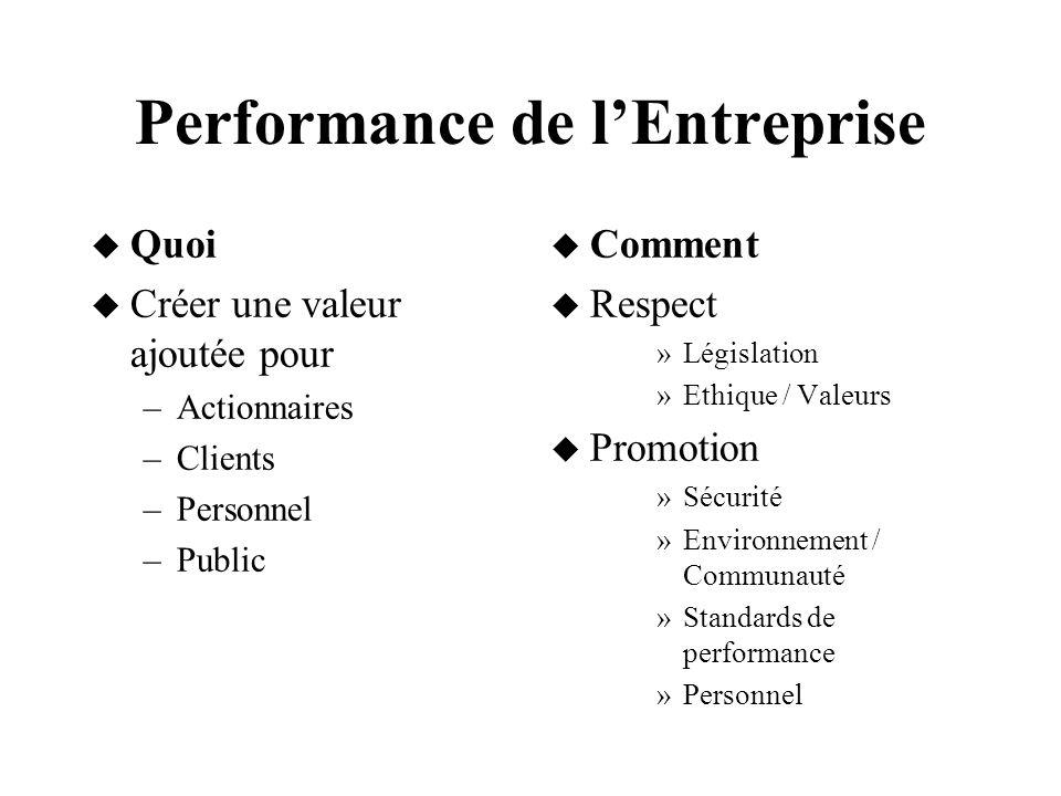 Performance de lEntreprise Quoi Créer une valeur ajoutée pour –Actionnaires –Clients –Personnel –Public Comment Respect »Législation »Ethique / Valeur