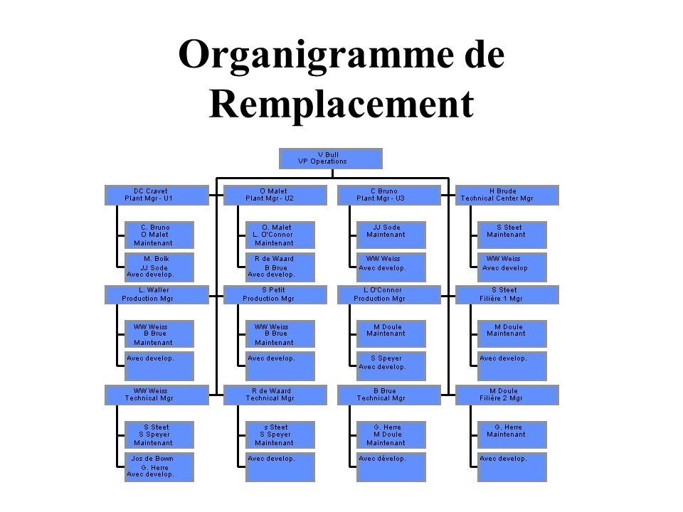 Organigramme de Remplacement