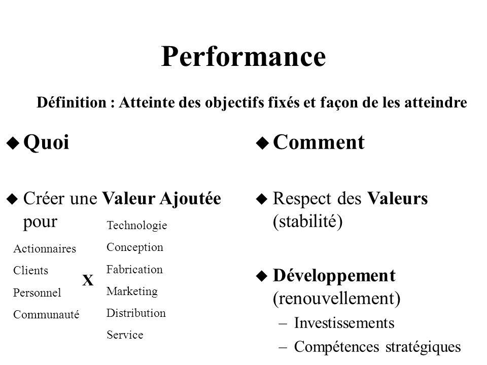 Performance Quoi Créer une Valeur Ajoutée pour Comment Respect des Valeurs (stabilité) Développement (renouvellement) –Investissements –Compétences st