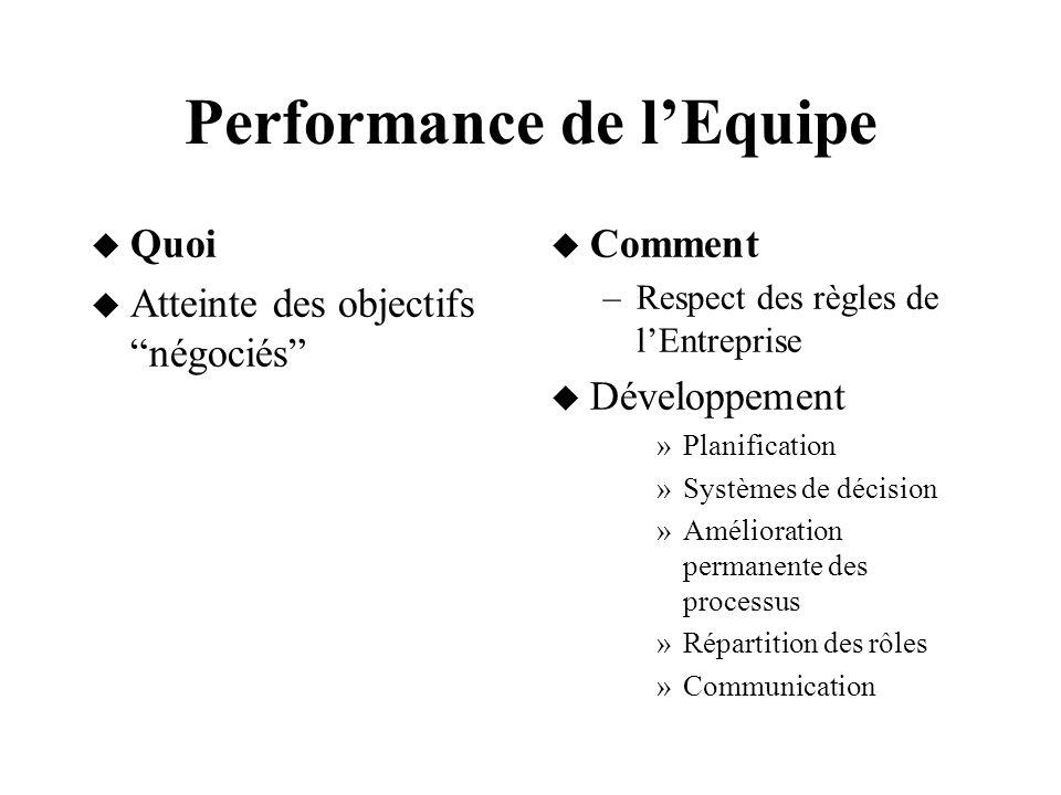 Performance de lEquipe Quoi Atteinte des objectifs négociés Comment –Respect des règles de lEntreprise Développement »Planification »Systèmes de décis
