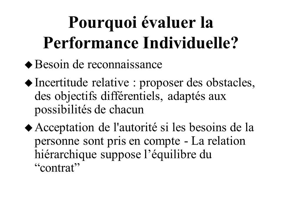 Pourquoi évaluer la Performance Individuelle? Besoin de reconnaissance Incertitude relative : proposer des obstacles, des objectifs différentiels, ada