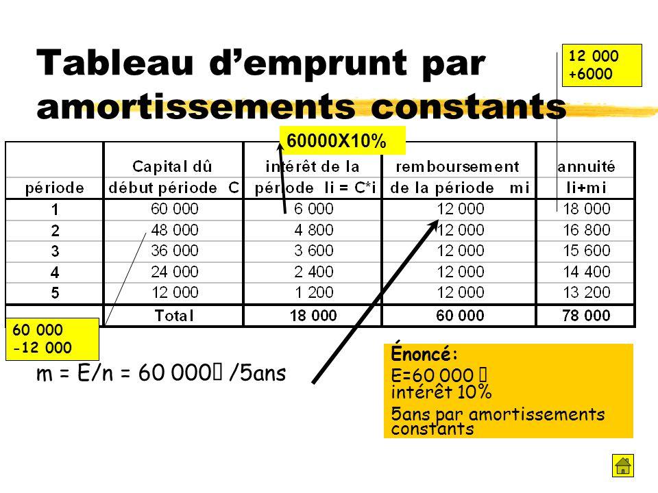 Tableau demprunt par amortissements constants m = E/n = 60 000€ /5ans Énoncé: E=60 000 € intérêt 10% 5ans par amortissements constants 60000X10% 12 00