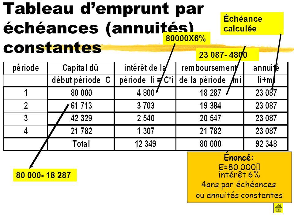Énoncé: E=80 000€ intérêt 6% 4ans par échéances ou annuités constantes Tableau demprunt par échéances (annuités) constantes 80000X6% 23 087- 4800 80 0