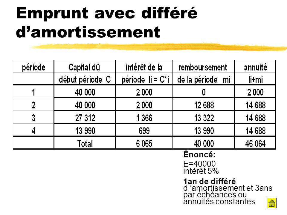Emprunt avec différé damortissement Énoncé: E=40000 intérêt 5% 1an de différé d amortissement et 3ans par échéances ou annuités constantes