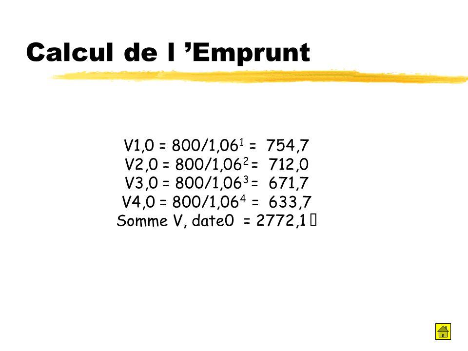 Calcul de l Emprunt V1,0 = 800/1,06 1 = 754,7 V2,0 = 800/1,06 2 = 712,0 V3,0 = 800/1,06 3 = 671,7 V4,0 = 800/1,06 4 = 633,7 Somme V, date0 = 2772,1 €