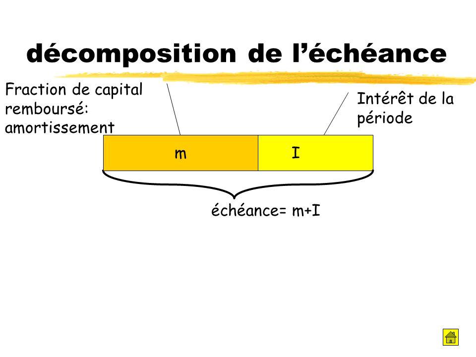 décomposition de léchéance Fraction de capital remboursé: amortissement Intérêt de la période I échéance= m+I m