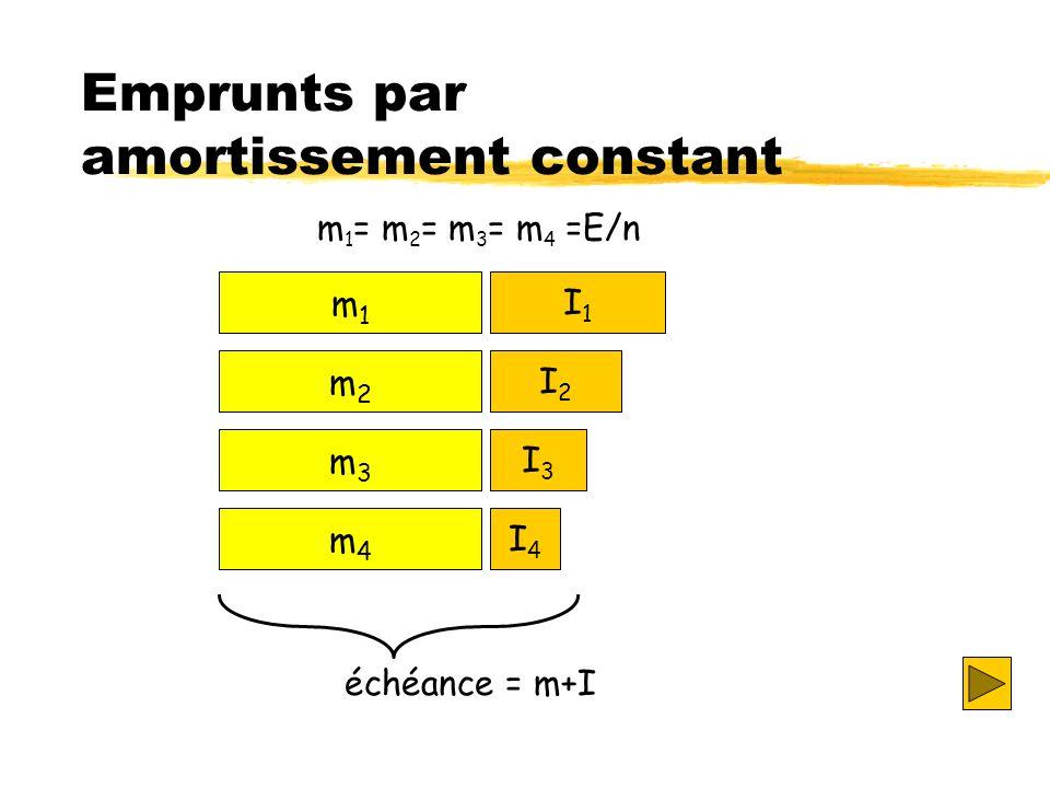 Emprunts par amortissement constant m1m1 m2m2 m3m3 m4m4 I1I1 I2I2 I3I3 I4I4 m 1 = m 2 = m 3 = m 4 =E/n échéance = m+I