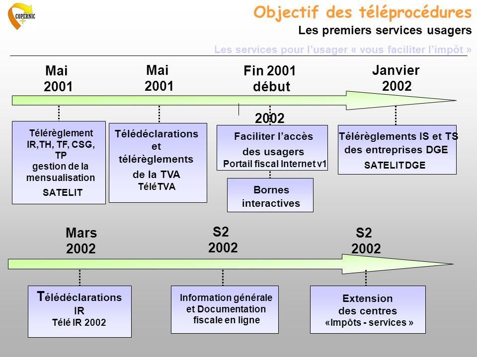 Télédéclarations et télérèglements de la TVA TéléTVA Mai 2001 Fin 2001 début 2002 Bornes interactives Faciliter laccès des usagers Portail fiscal Inte