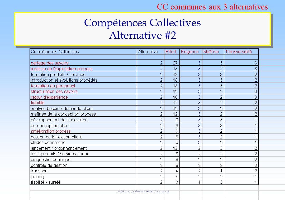 ANDCP / Olivier Orsini / 25.11.03 Les « Invariants » dans la Prévision n La géographie n Reliefs et distances : coût de transports élevés n Ressources
