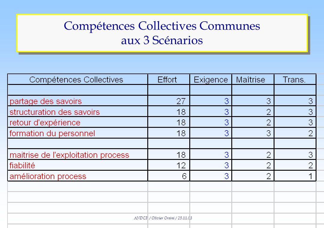 ANDCP / Olivier Orsini / 25.11.03 Compétences Collectives Propres au Scénario #2