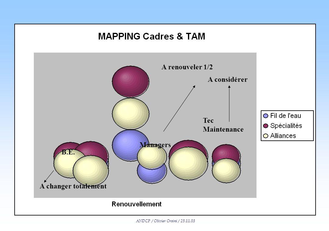 ANDCP / Olivier Orsini / 25.11.03 Mapping (schéma général) Y = Capacité de DYNAMISATION = capacité de leadership global / contreparties sociales X = C