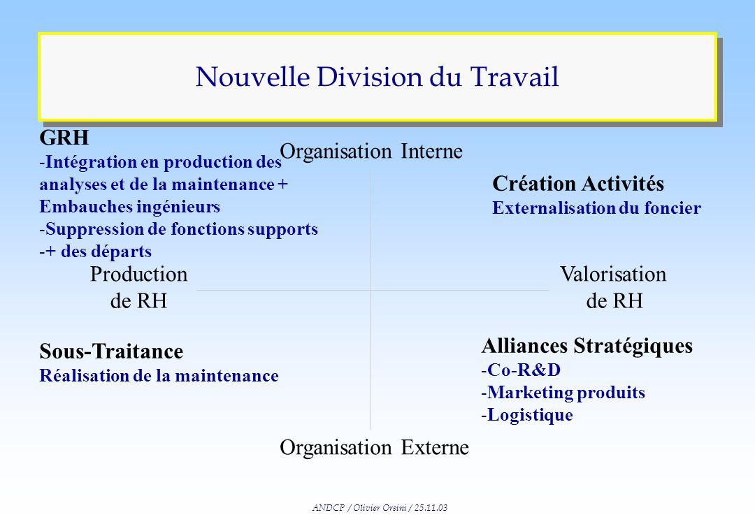 ANDCP / Olivier Orsini / 25.11.03 Maintenance Carrière Opérateurs A externaliser Elargir le champ des responsabilités