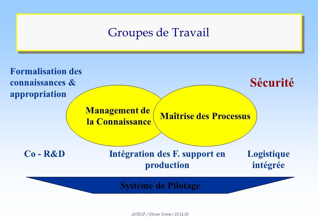 ANDCP / Olivier Orsini / 25.11.03 Nouvelle Division du Travail Organisation Interne Organisation Externe Production de RH Valorisation de RH GRH -Inté