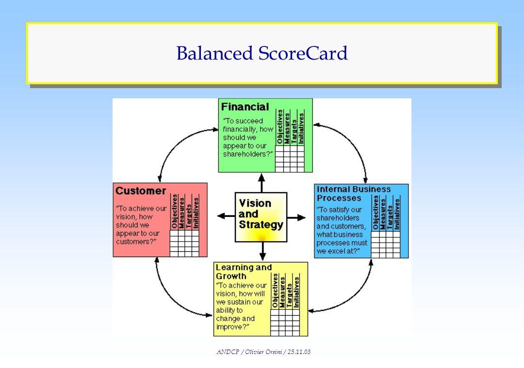 ANDCP / Olivier Orsini / 25.11.03 Groupes de Travail Management de la Connaissance Maîtrise des Processus Intégration des F. support en production For