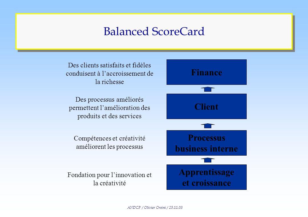 ANDCP / Olivier Orsini / 25.11.03 Balanced ScoreCard
