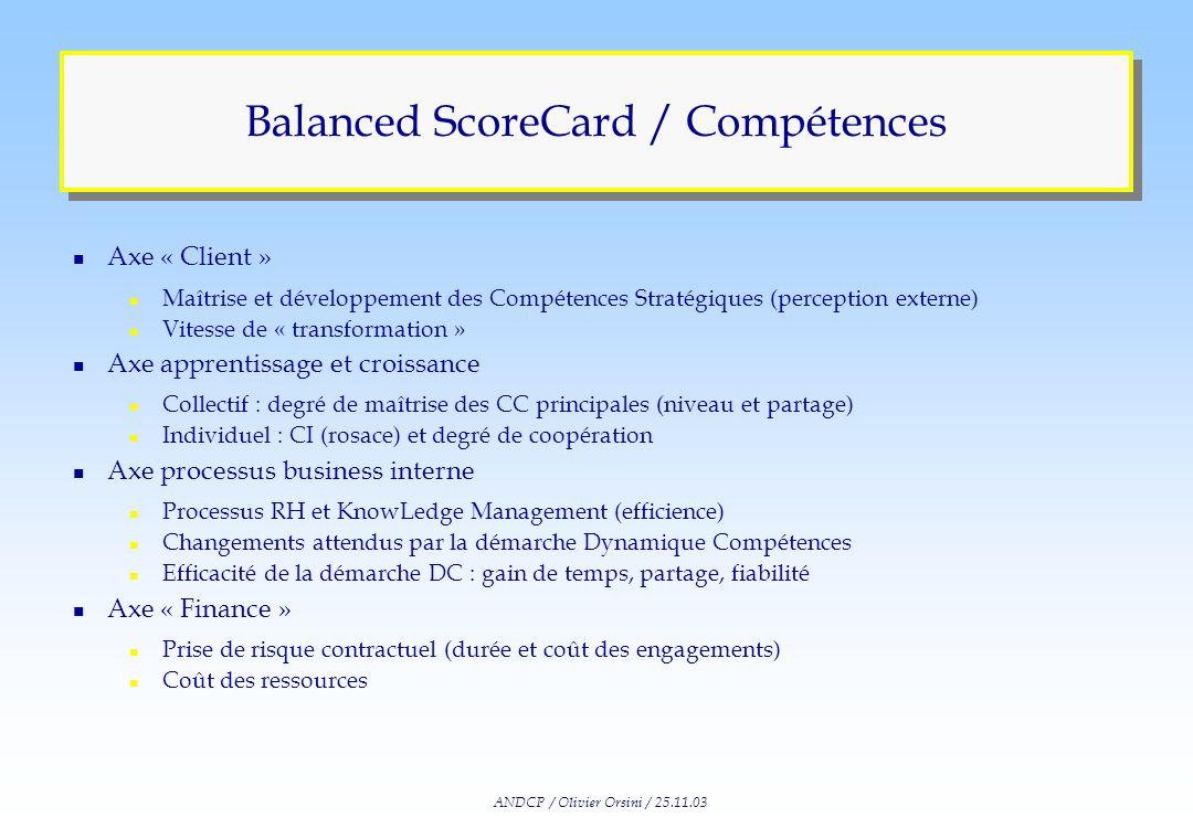 ANDCP / Olivier Orsini / 25.11.03 Balanced ScoreCard Apprentissage et croissance Finance Processus business interne Client Des clients satisfaits et f