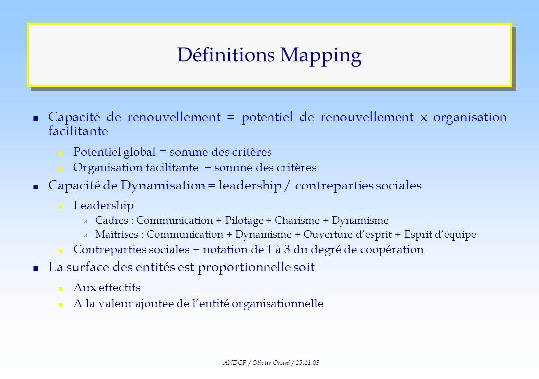 ANDCP / Olivier Orsini / 25.11.03 Méthodologie Renou vellement des Compétences CHOIXCHOIX Dyn ami sation Situation n Situation n+1