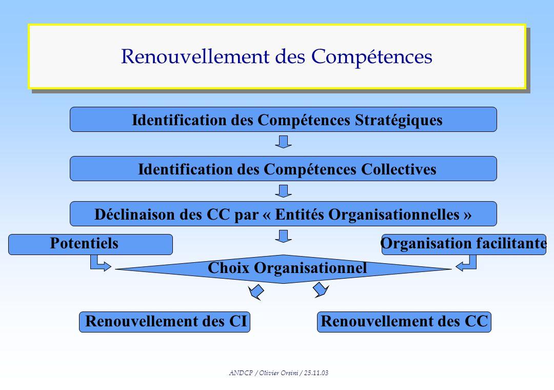 ANDCP / Olivier Orsini / 25.11.03 Définitions Mapping n Capacité de renouvellement = potentiel de renouvellement x organisation facilitante n Potentie