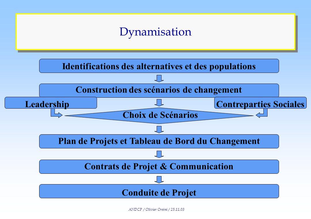 ANDCP / Olivier Orsini / 25.11.03 Renouvellement des Compétences Identification des Compétences Stratégiques Identification des Compétences Collective