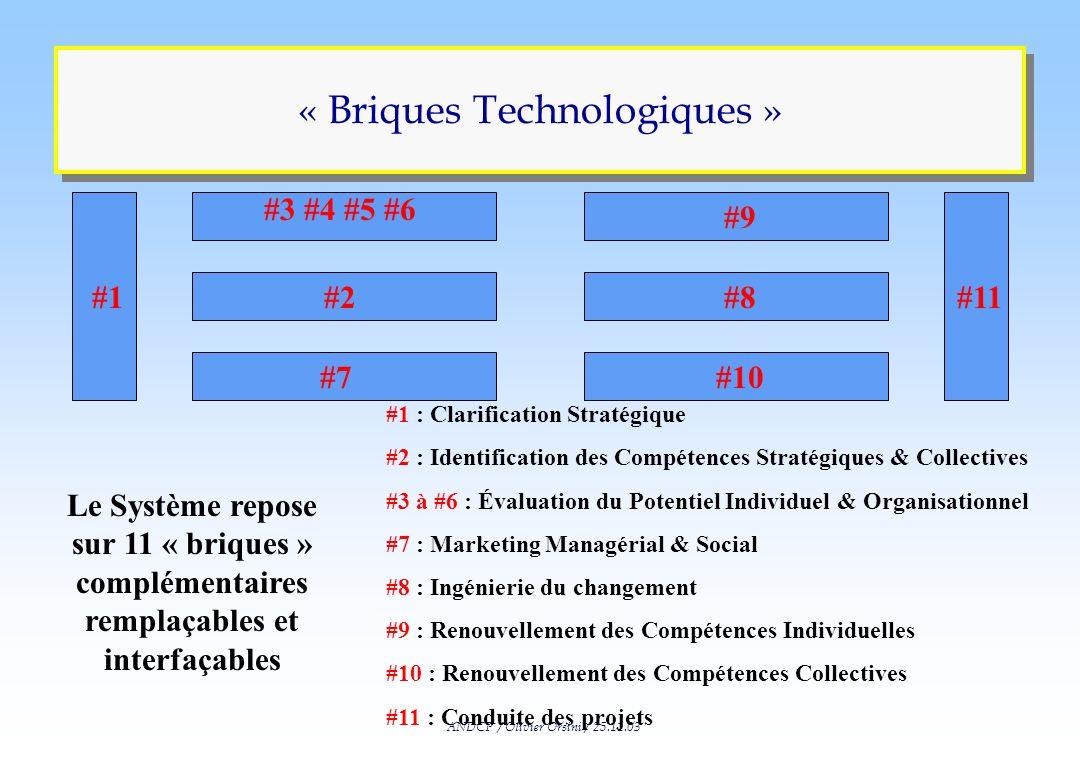ANDCP / Olivier Orsini / 25.11.03 Dynamisation Identifications des alternatives et des populations Construction des scénarios de changement Choix de S