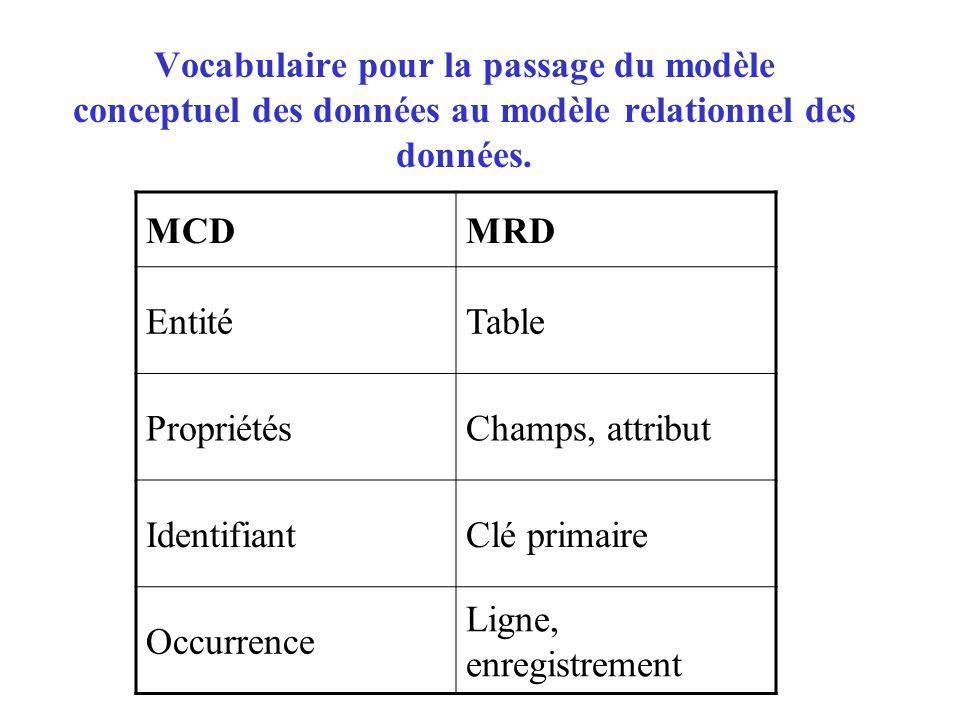 Vocabulaire pour la passage du modèle conceptuel des données au modèle relationnel des données. MCDMRD EntitéTable PropriétésChamps, attribut Identifi