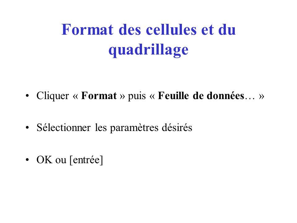 Format des cellules et du quadrillage Cliquer « Format » puis « Feuille de données… » Sélectionner les paramètres désirés OK ou [entrée]