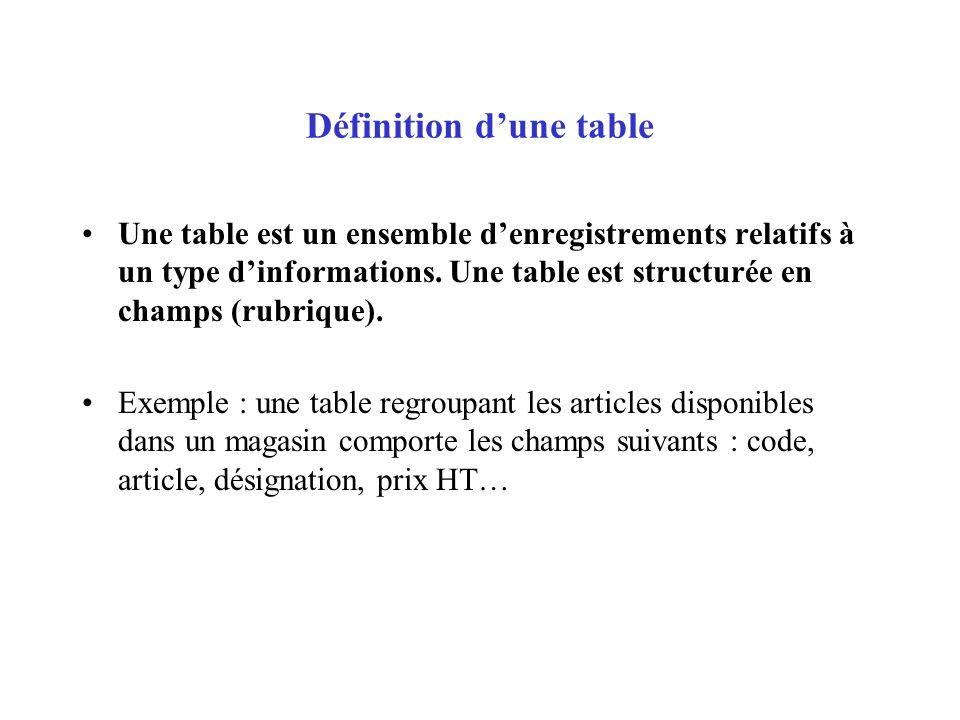Création dune table sans lassistant Créer une base de données Cliquet lobjet « Tables » Double clic sur « Créer une table en mode création » Saisir le nom du champ : Cliquer dans la zone « nom de champ » Saisir le nom du champ Tabulation ou entrée pour aller à la colonne suivante