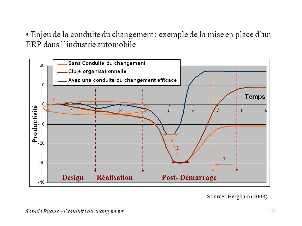 Sophie Puaux – Conduite du changement11 Enjeu de la conduite du changement : exemple de la mise en place dun ERP dans lindustrie automobile DesignRéalisationPost- Démarrage 1 2 3 Source : Bergham (2003)