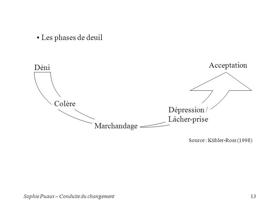 Sophie Puaux – Conduite du changement13 Déni Acceptation Dépression / Lâcher-prise Marchandage Colère Source : Kübler-Ross (1998) Les phases de deuil