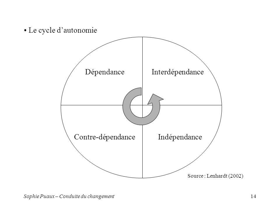 Sophie Puaux – Conduite du changement14 Le cycle dautonomie Dépendance Contre-dépendance Interdépendance Indépendance Source : Lenhardt (2002)