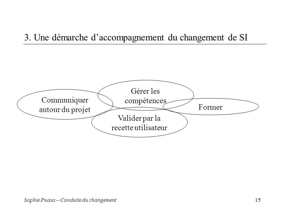 Sophie Puaux – Conduite du changement15 3. Une démarche daccompagnement du changement de SI Communiquer autour du projet Gérer les compétences Former