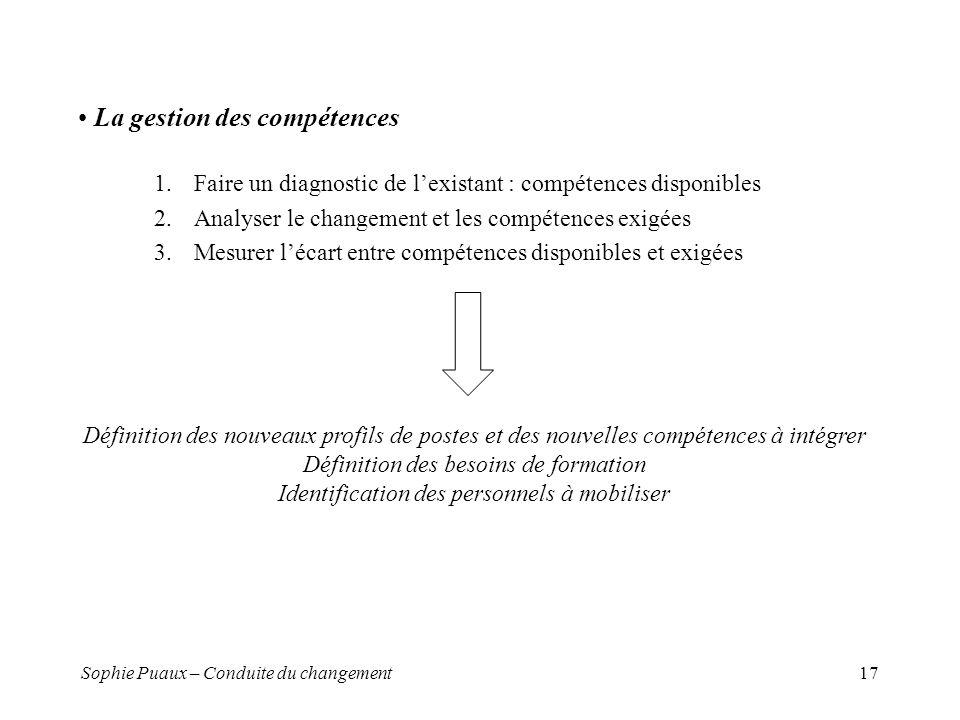 Sophie Puaux – Conduite du changement17 La gestion des compétences 1.Faire un diagnostic de lexistant : compétences disponibles 2.Analyser le changeme
