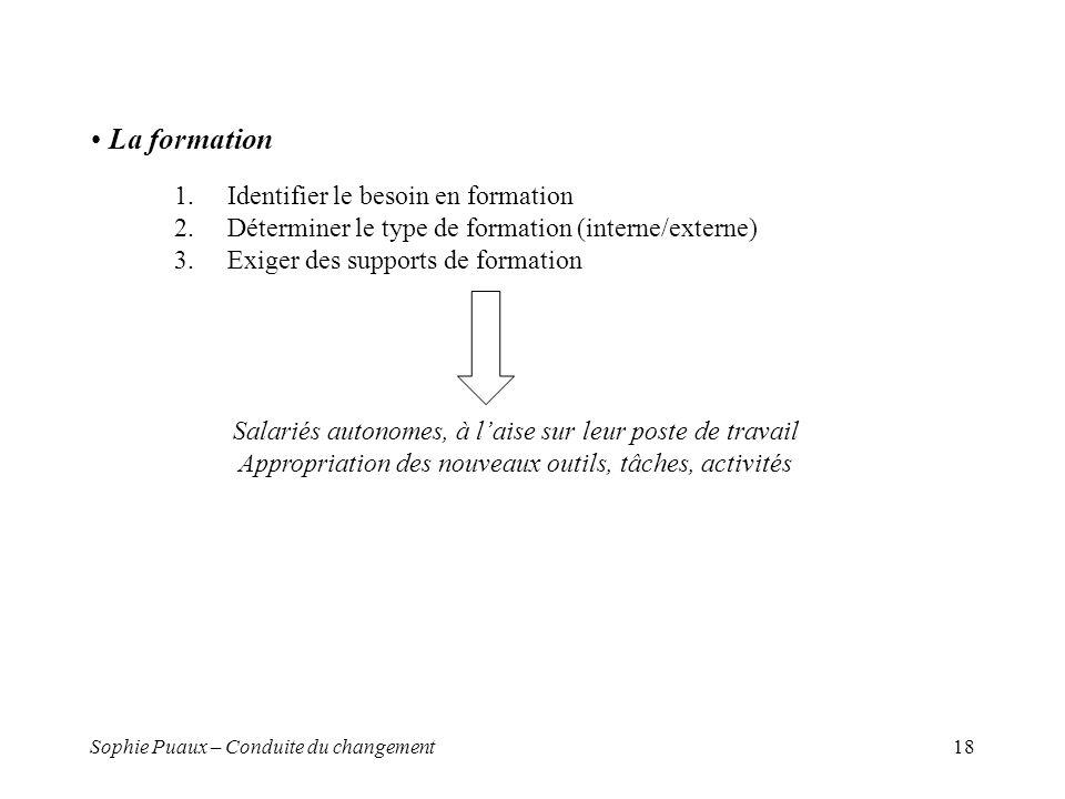 Sophie Puaux – Conduite du changement18 La formation 1.Identifier le besoin en formation 2.Déterminer le type de formation (interne/externe) 3.Exiger