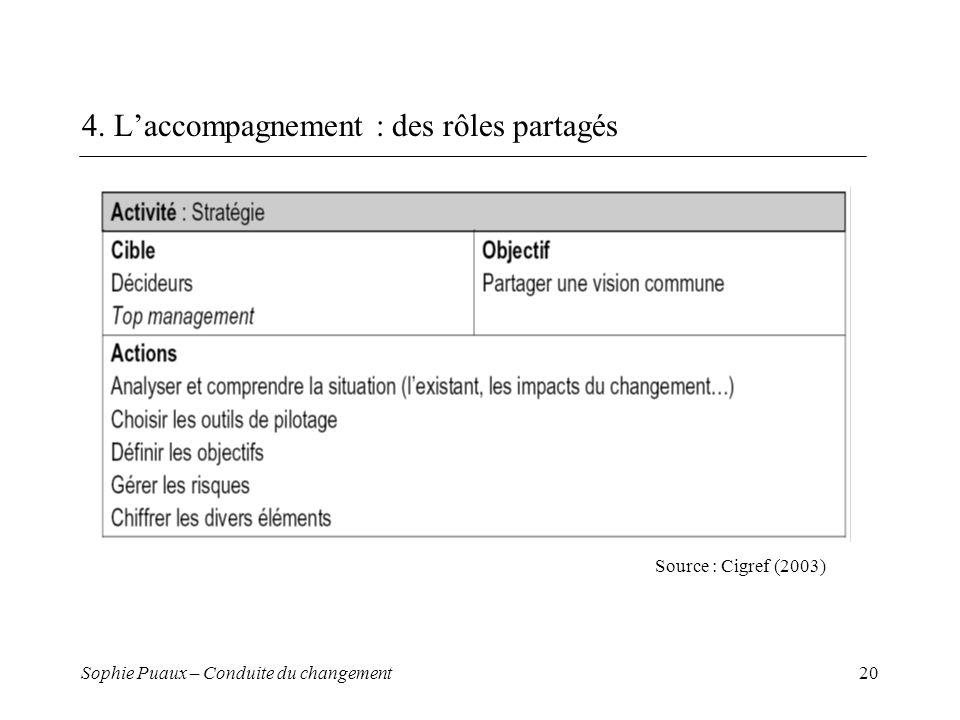 Sophie Puaux – Conduite du changement20 4. Laccompagnement : des rôles partagés Source : Cigref (2003)